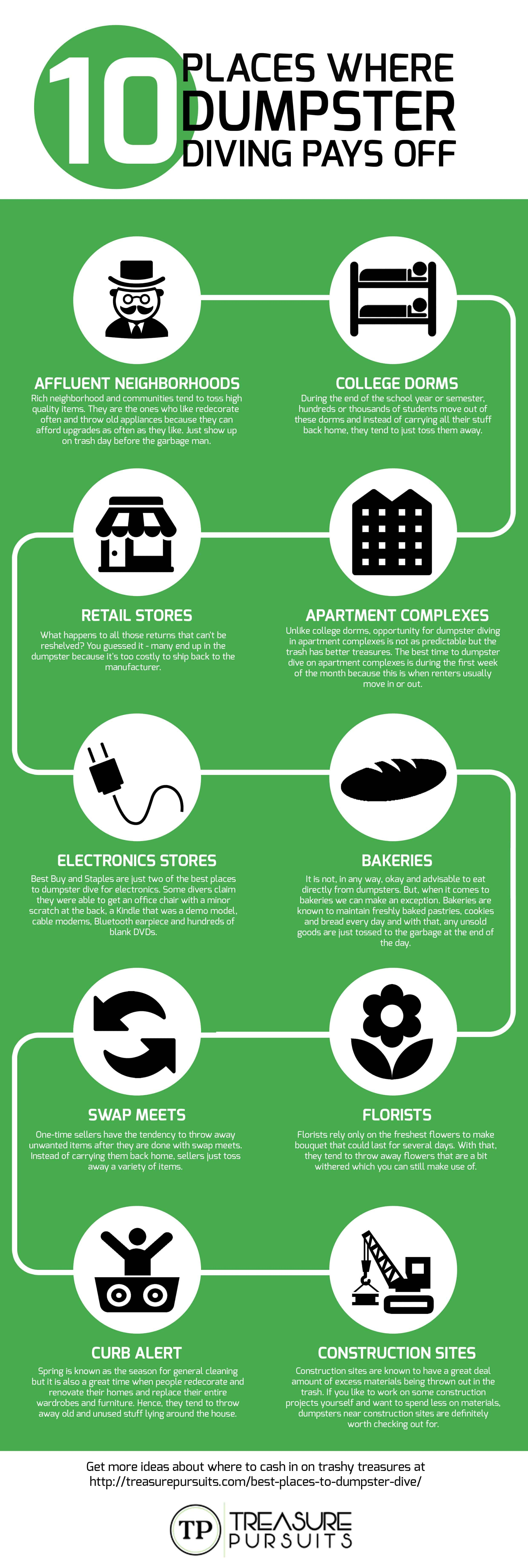 best places to dumpster dive infographic