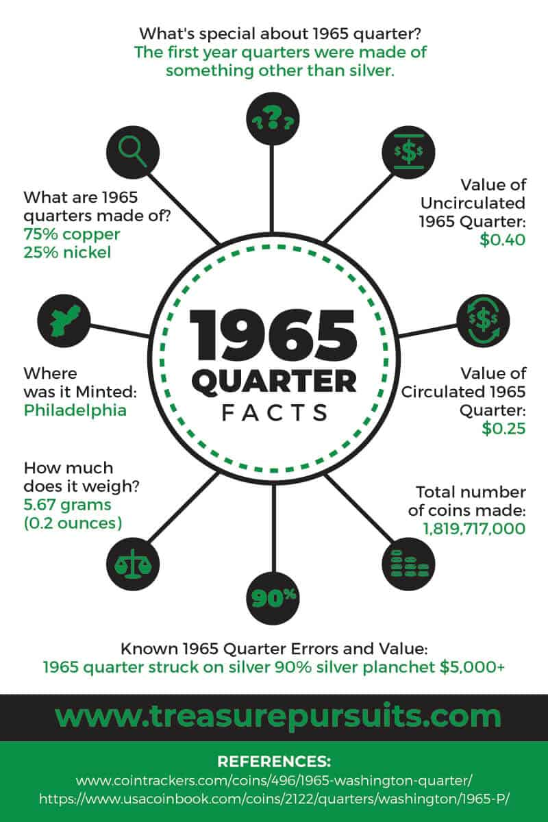 1965 quarter value, errors, property make, minting information, and more (infographic).